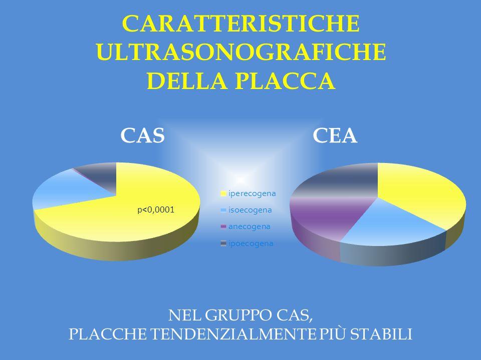 CARATTERISTICHE ULTRASONOGRAFICHE