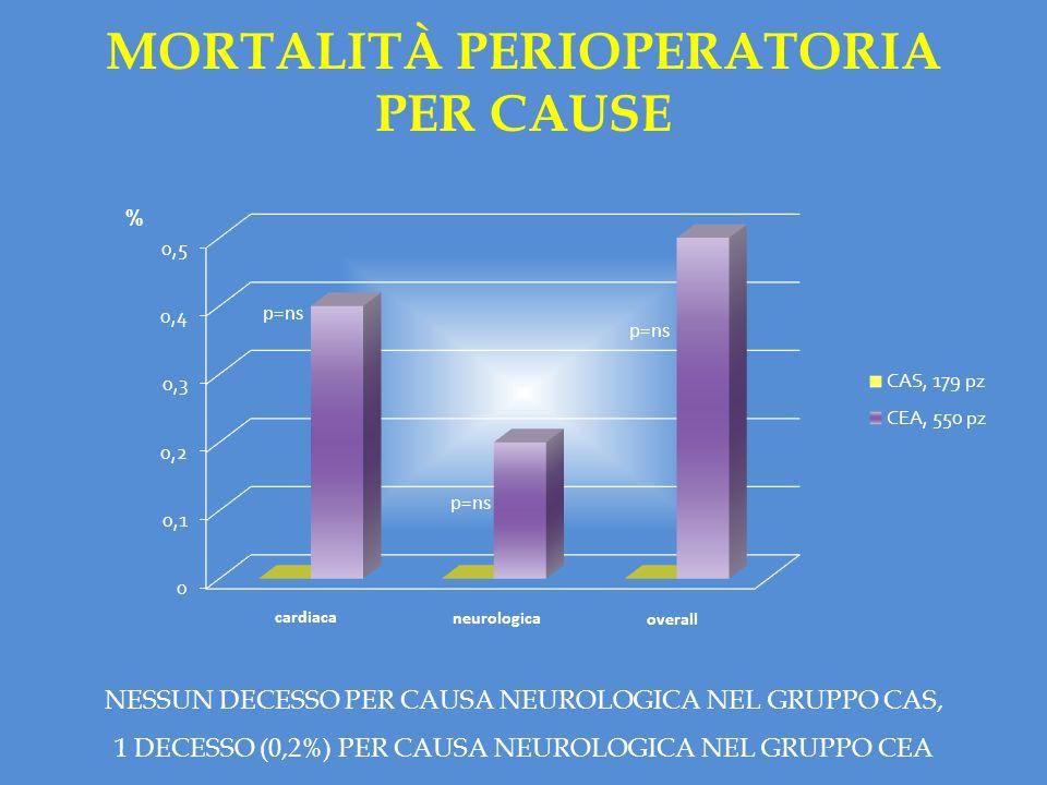 MORTALITÀ PERIOPERATORIA