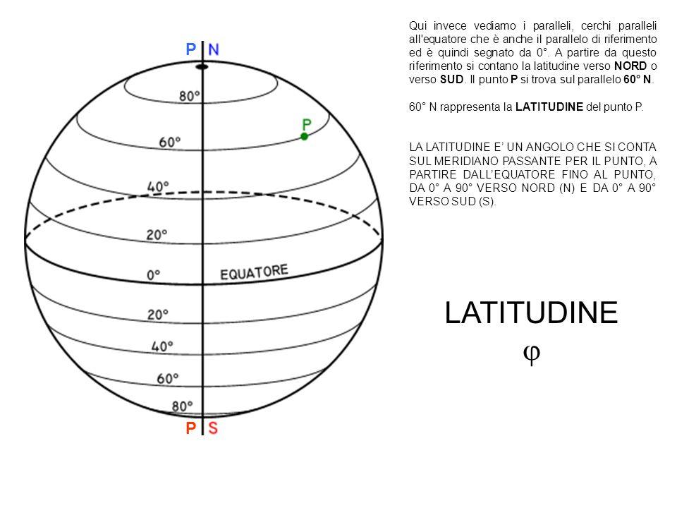 Qui invece vediamo i paralleli, cerchi paralleli all equatore che è anche il parallelo di riferimento ed è quindi segnato da 0°. A partire da questo riferimento si contano la latitudine verso NORD o verso SUD. Il punto P si trova sul parallelo 60° N.
