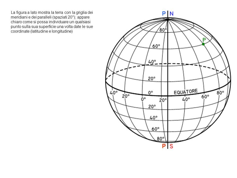 La figura a lato mostra la terra con la griglia dei meridiani e dei paralleli (spaziati 20°); appare chiaro come si possa individuare un qualsiasi punto sulla sua superficie una volta date le sue coordinate (latitudine e longitudine)