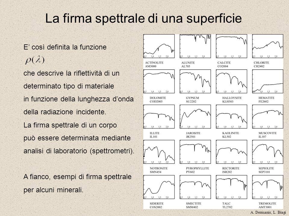 La firma spettrale di una superficie