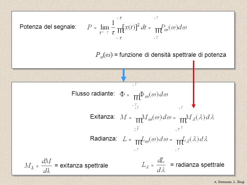 Pw(ω) = funzione di densità spettrale di potenza