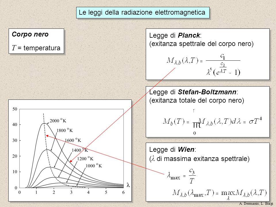 T = temperatura Le leggi della radiazione elettromagnetica Corpo nero
