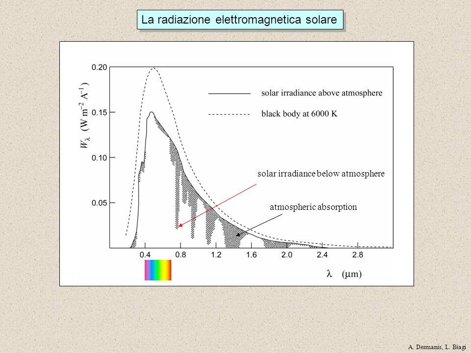 La radiazione elettromagnetica solare