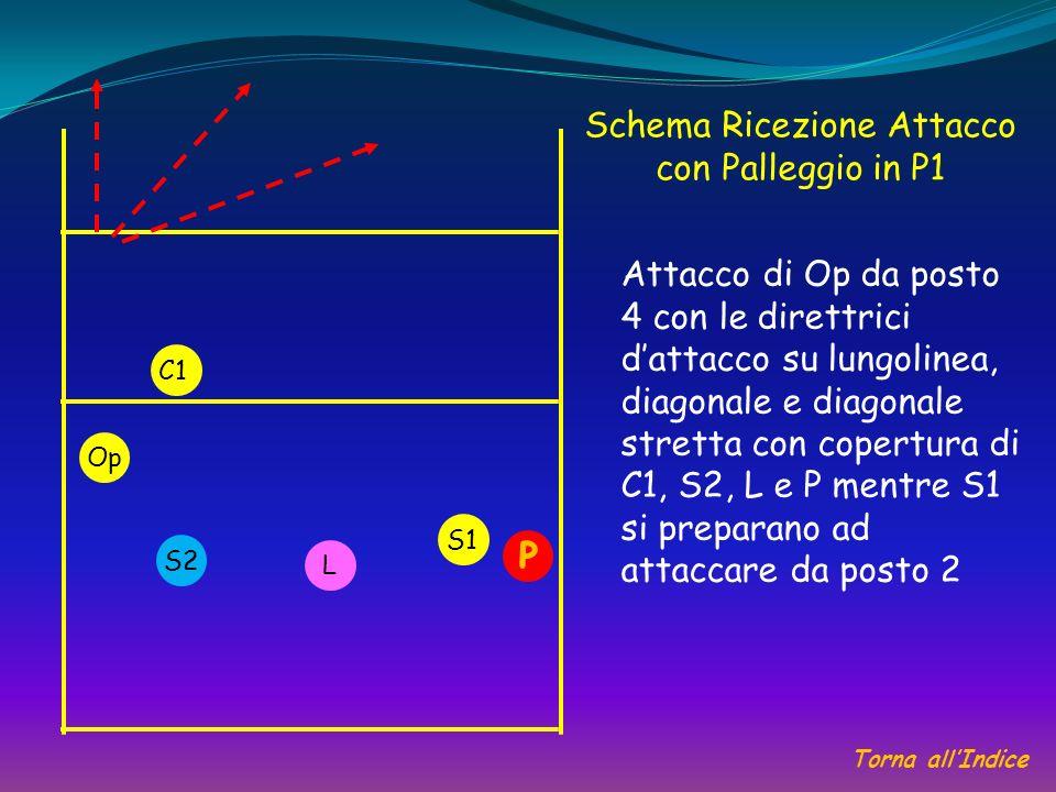 Schema Ricezione Attacco con Palleggio in P1