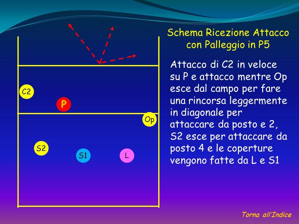 Schema Ricezione Attacco con Palleggio in P5