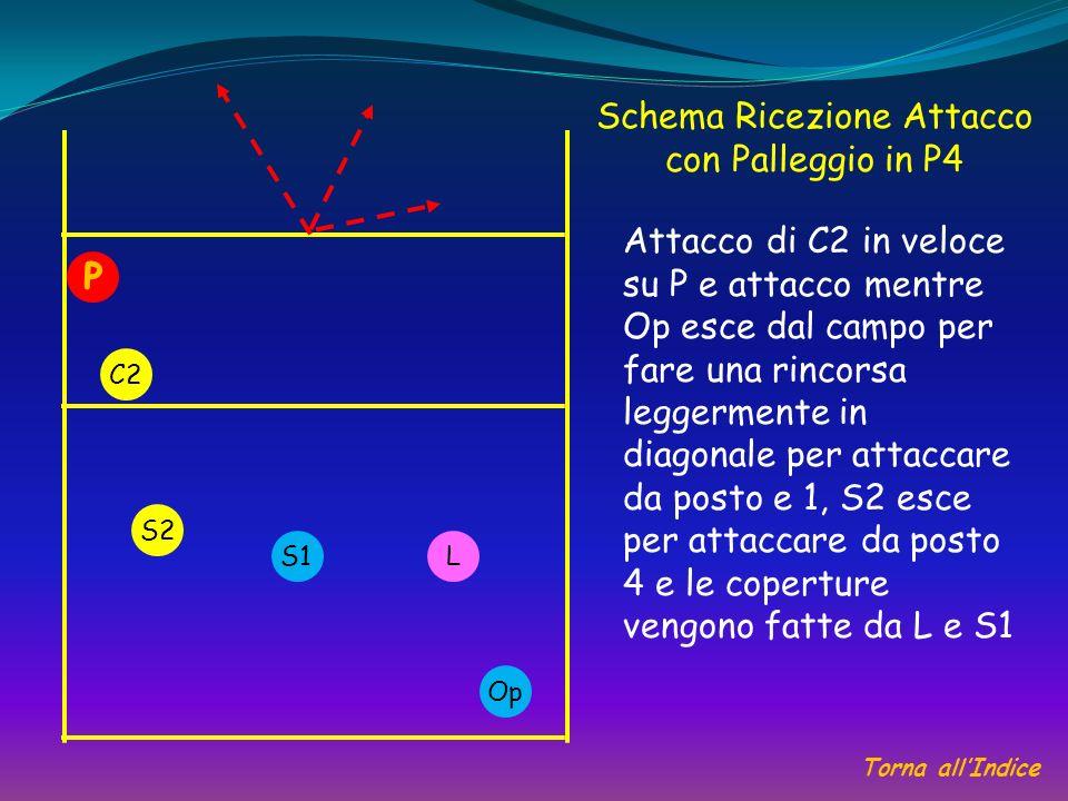 Schema Ricezione Attacco con Palleggio in P4