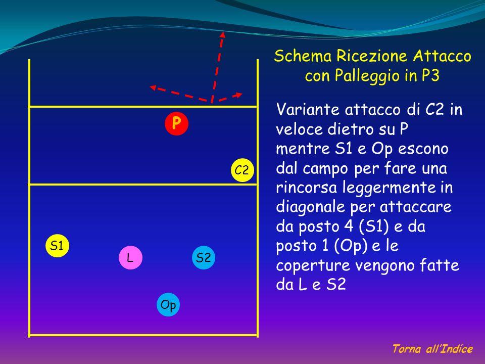 Schema Ricezione Attacco con Palleggio in P3