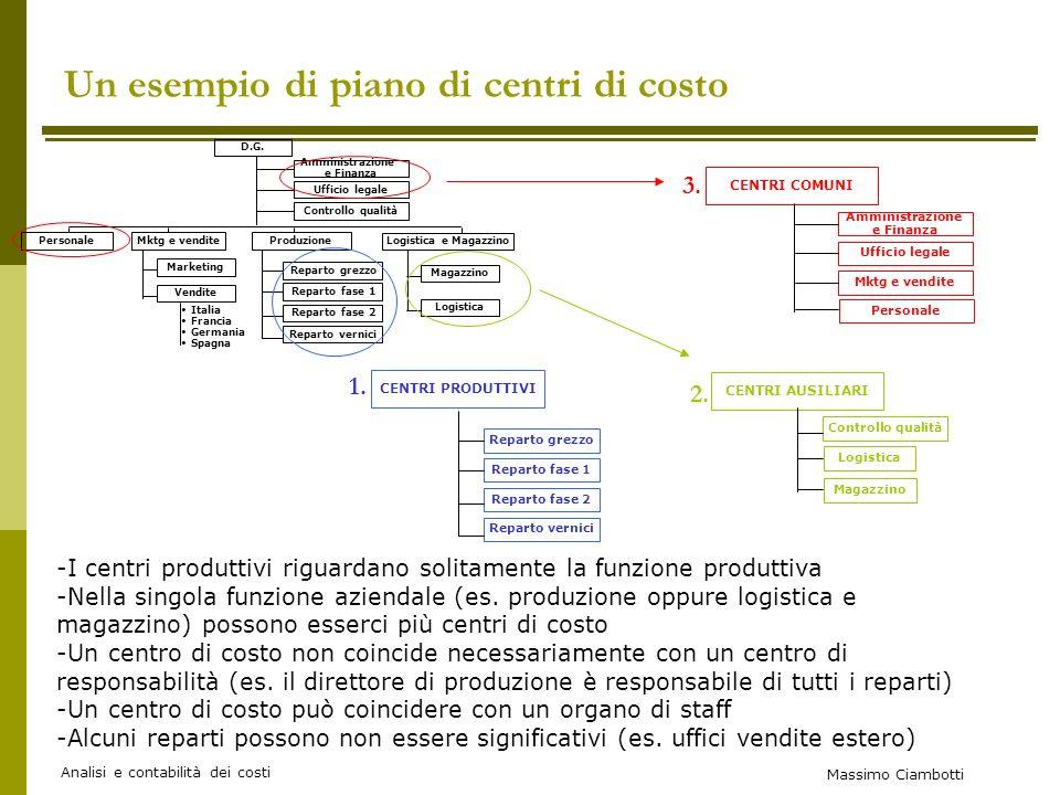 Un esempio di piano di centri di costo