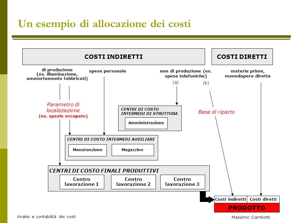 Un esempio di allocazione dei costi
