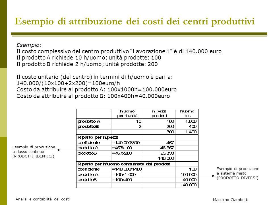 Esempio di attribuzione dei costi dei centri produttivi