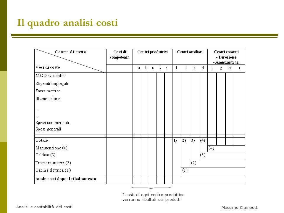 Il quadro analisi costi