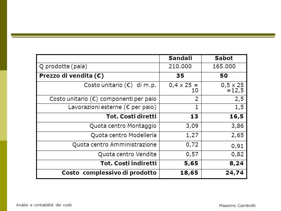 Costo unitario (€) di m.p. 0,4 x 25 = 10 0,5 x 25 =12,5