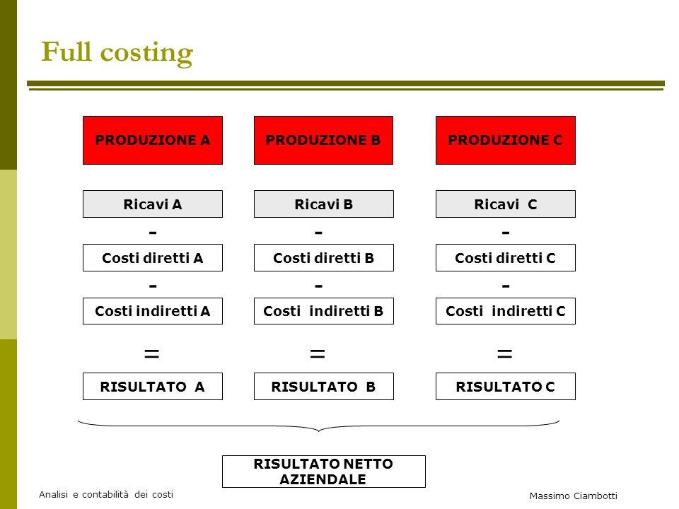 Full costing - - - - - - = = = PRODUZIONE A PRODUZIONE B PRODUZIONE C