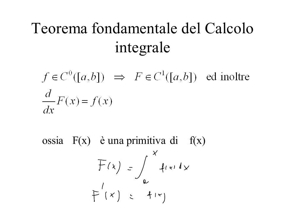Teorema fondamentale del Calcolo integrale