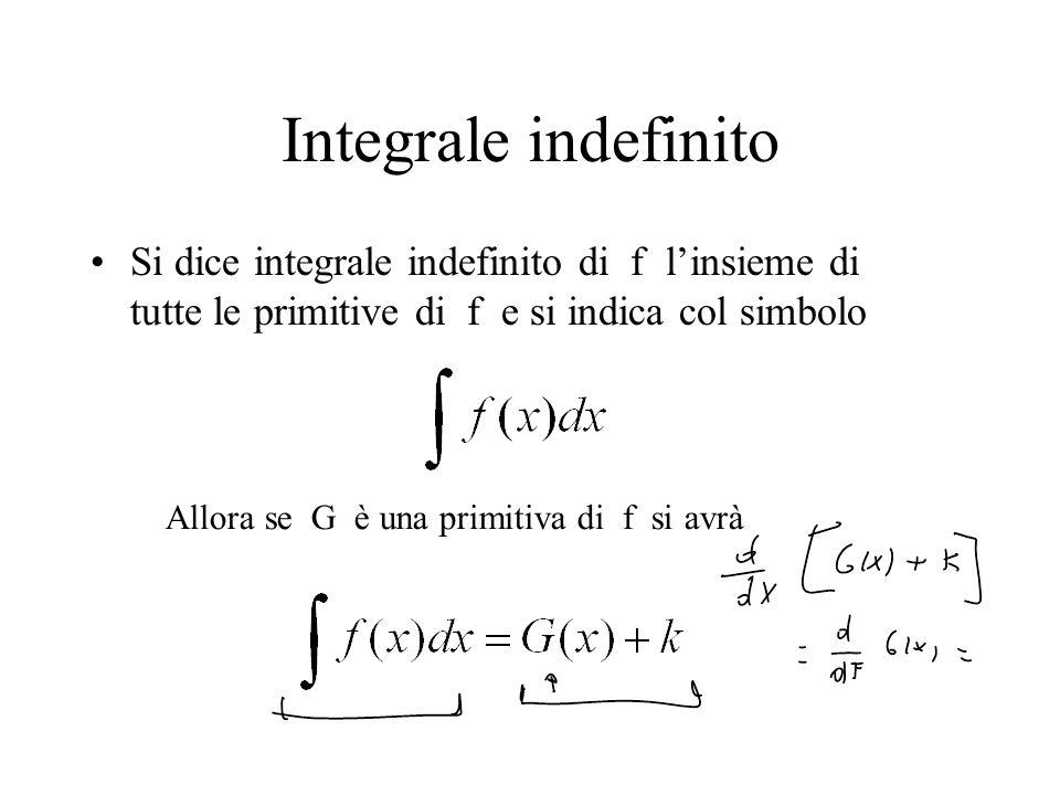 Integrale indefinito Si dice integrale indefinito di f l'insieme di tutte le primitive di f e si indica col simbolo.