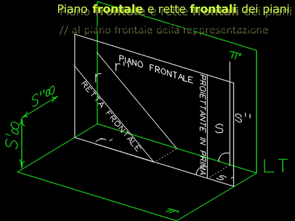 Piano frontale e rette frontali dei piani