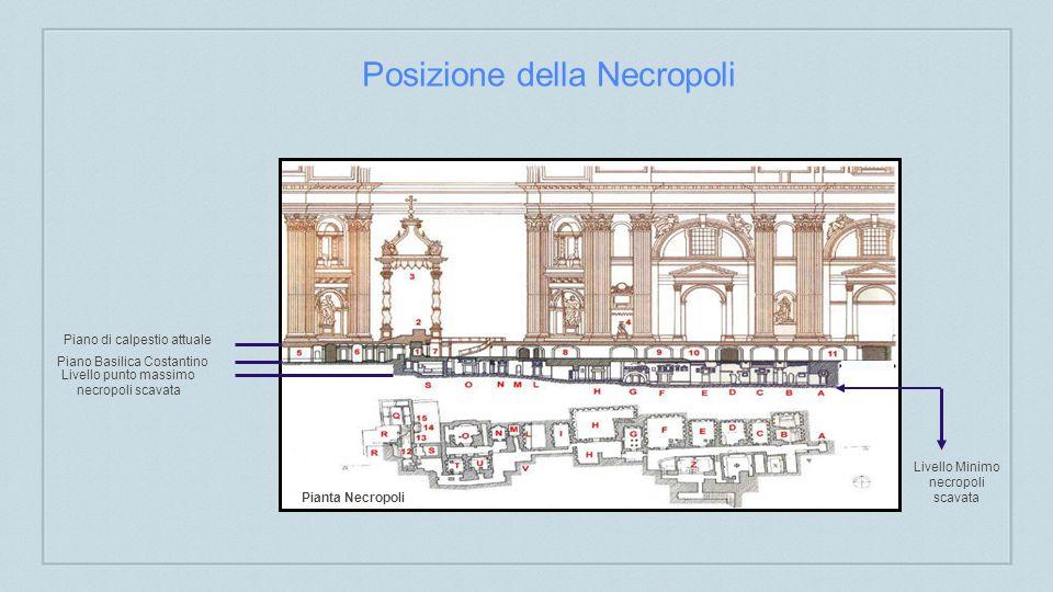 Posizione della Necropoli