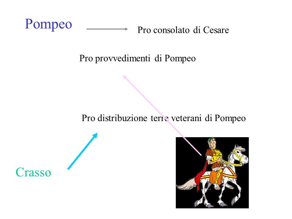 Pompeo Crasso Pro consolato di Cesare Pro provvedimenti di Pompeo