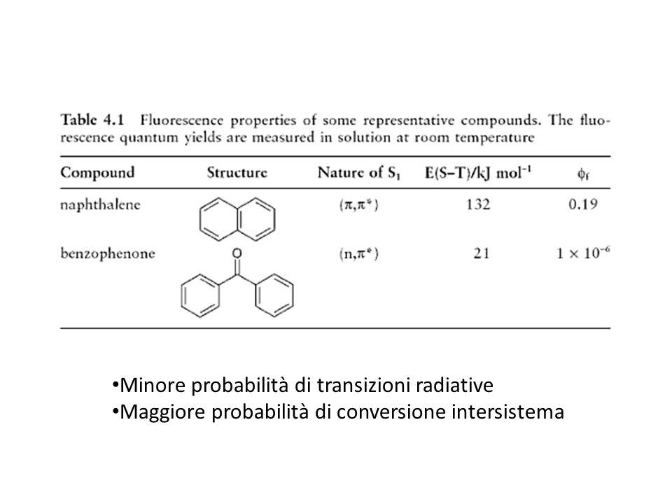 Minore probabilità di transizioni radiative