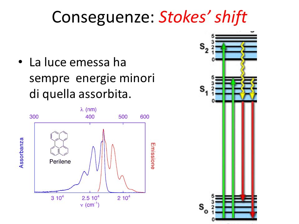 Conseguenze: Stokes' shift