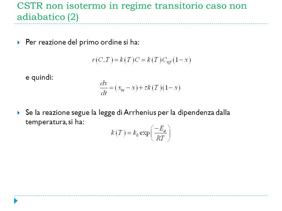 CSTR non isotermo in regime transitorio caso non adiabatico (2)