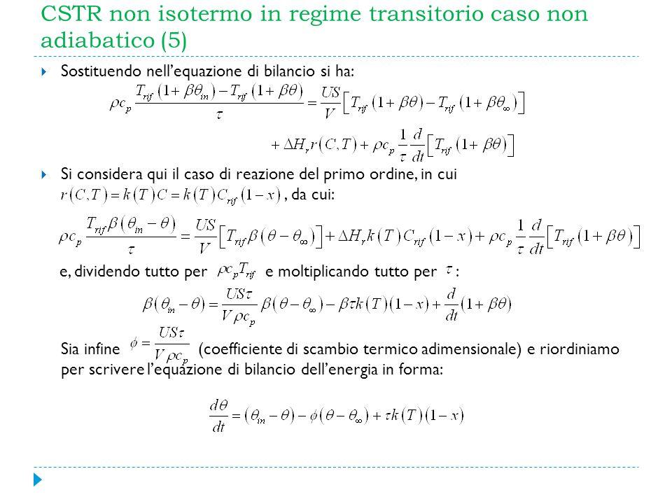 CSTR non isotermo in regime transitorio caso non adiabatico (5)
