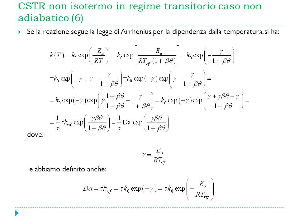 CSTR non isotermo in regime transitorio caso non adiabatico (6)