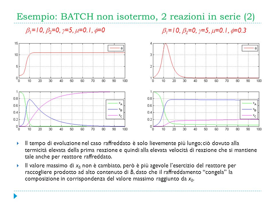 Esempio: BATCH non isotermo, 2 reazioni in serie (2)