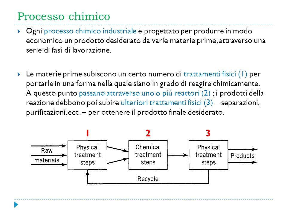 Processo chimico