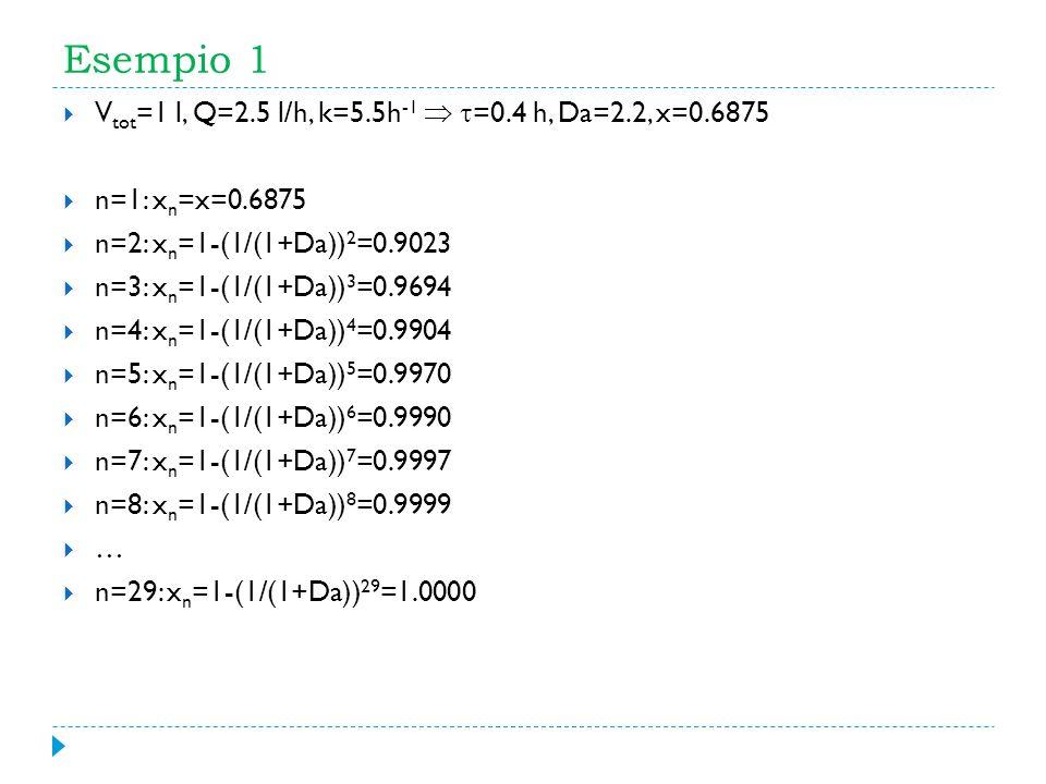 Esempio 1 Vtot=1 l, Q=2.5 l/h, k=5.5h-1  =0.4 h, Da=2.2, x=0.6875