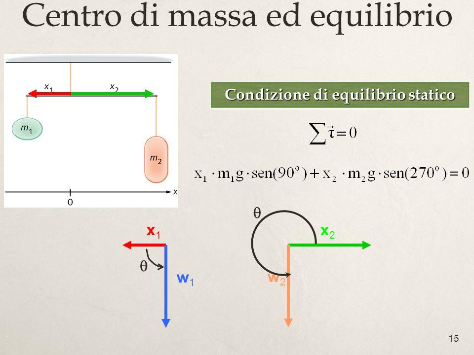 Centro di massa ed equilibrio