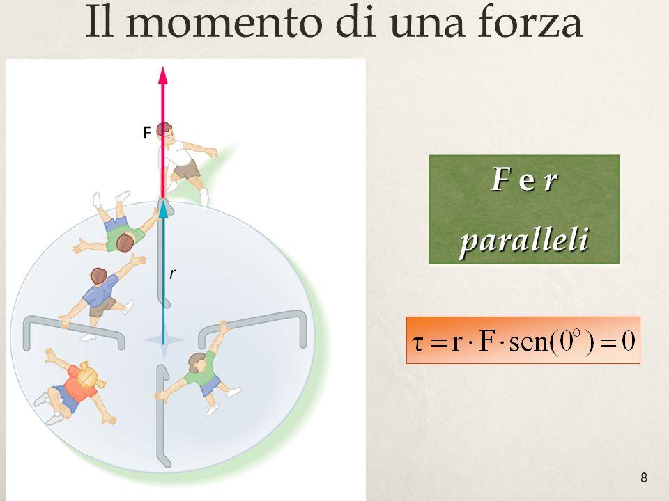 Il momento di una forza F e r paralleli