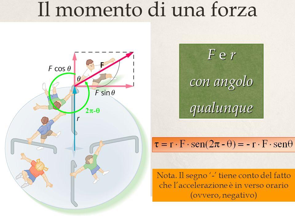 Il momento di una forza F e r con angolo qualunque
