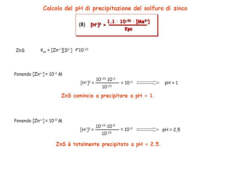Calcolo del pH di precipitazione del solfuro di zinco