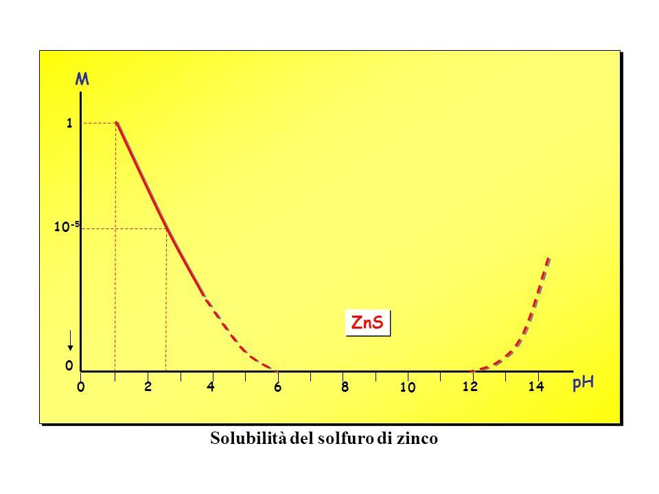 Solubilità del solfuro di zinco