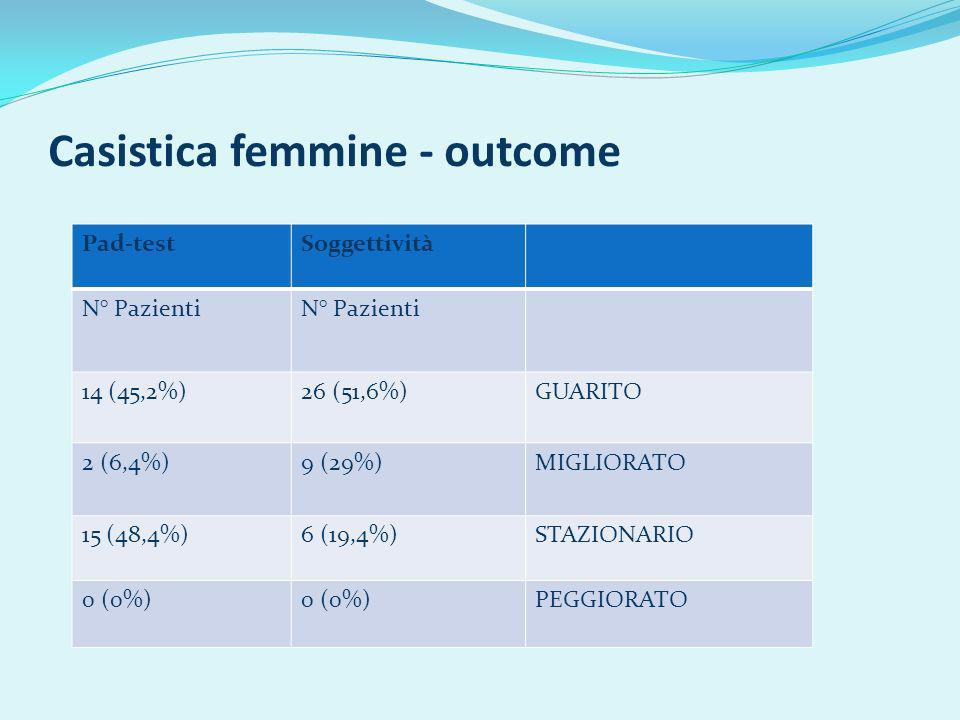 Casistica femmine - outcome