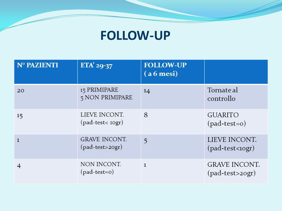 FOLLOW-UP N° PAZIENTI ETA' 29-37 FOLLOW-UP ( a 6 mesi) 20 14