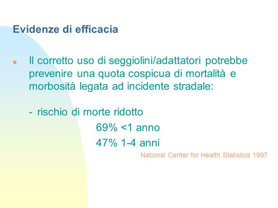 - rischio di morte ridotto 69% <1 anno 47% 1-4 anni
