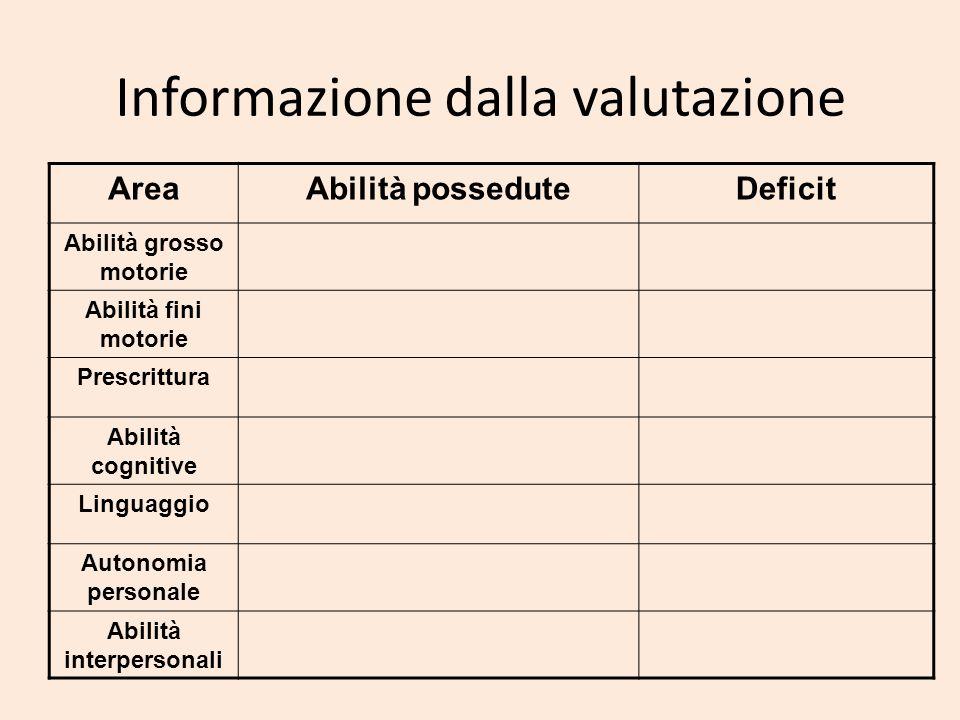 Informazione dalla valutazione