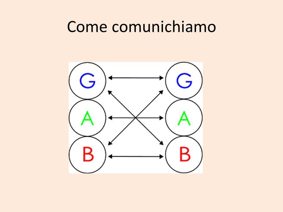 Come comunichiamo