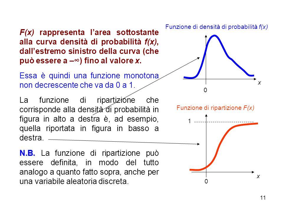 Essa è quindi una funzione monotona non decrescente che va da 0 a 1.