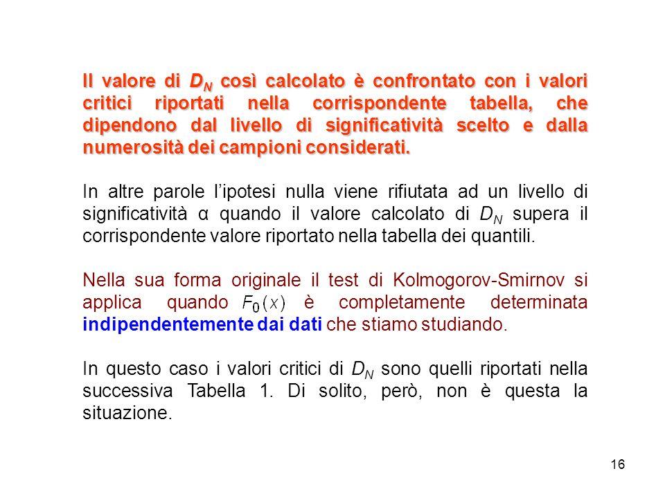 Il valore di DN così calcolato è confrontato con i valori critici riportati nella corrispondente tabella, che dipendono dal livello di significatività scelto e dalla numerosità dei campioni considerati.