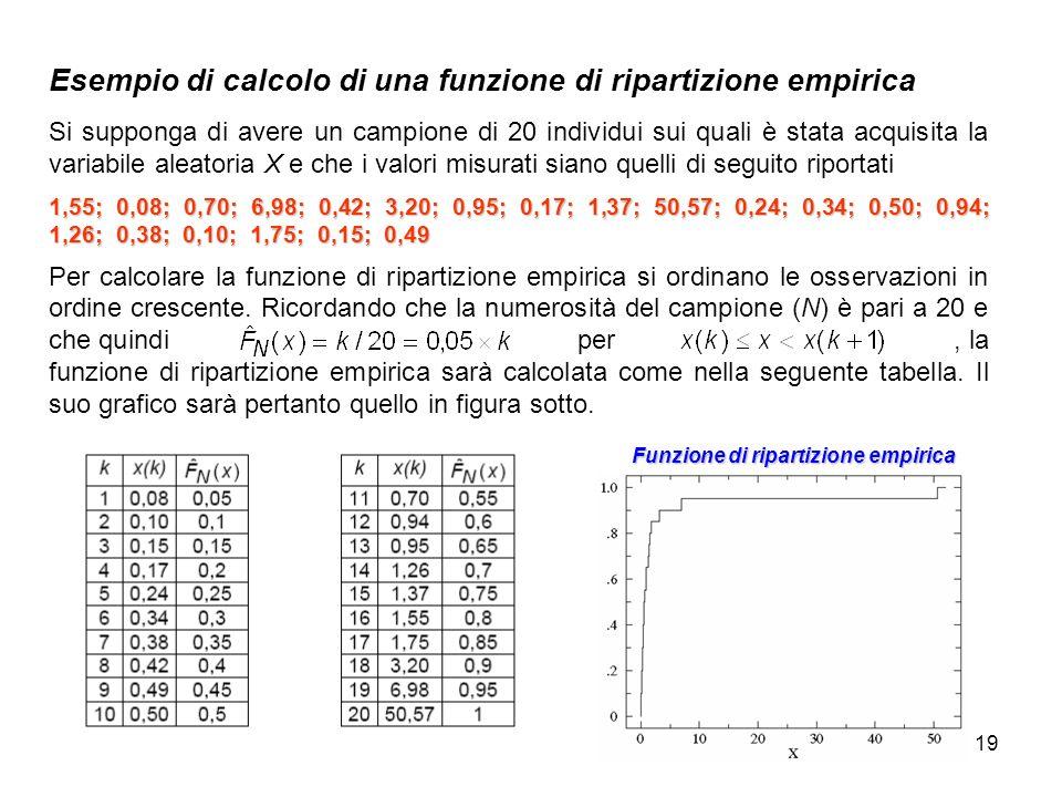 Esempio di calcolo di una funzione di ripartizione empirica