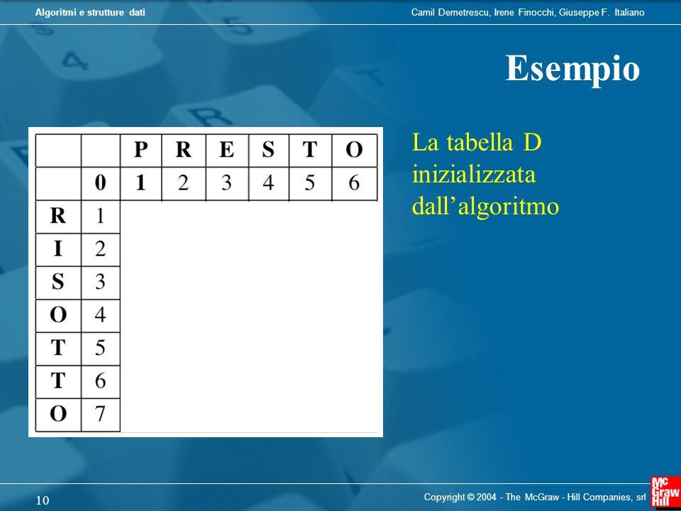 Esempio La tabella D inizializzata dall'algoritmo