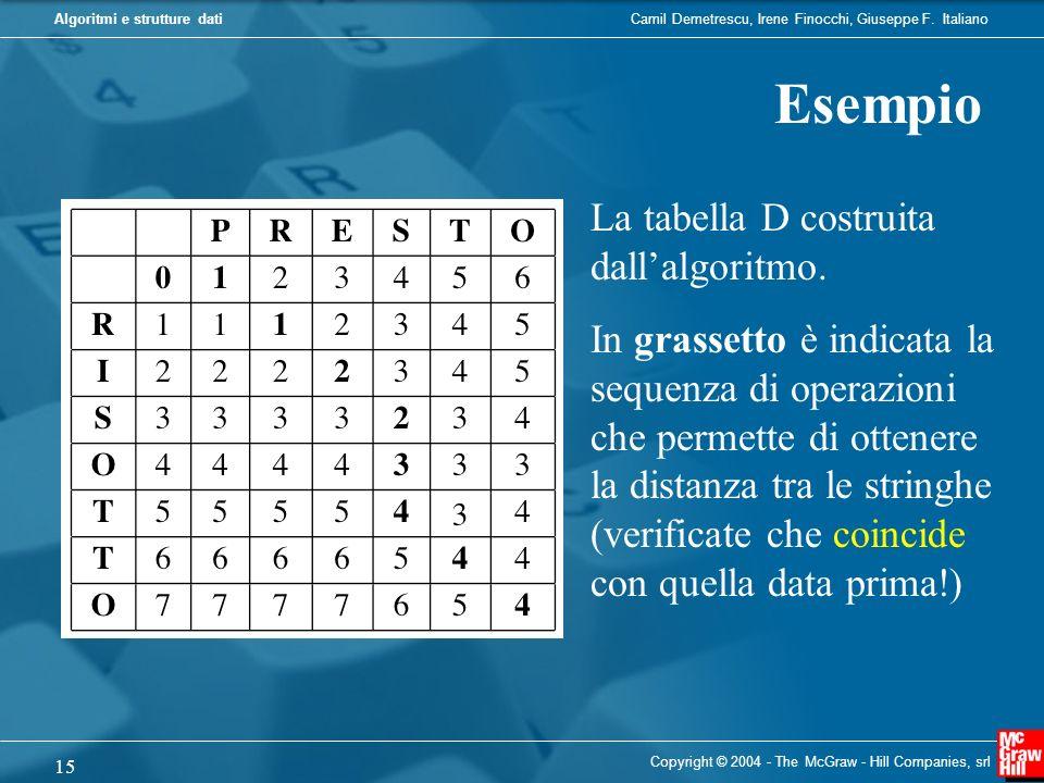 Esempio La tabella D costruita dall'algoritmo.