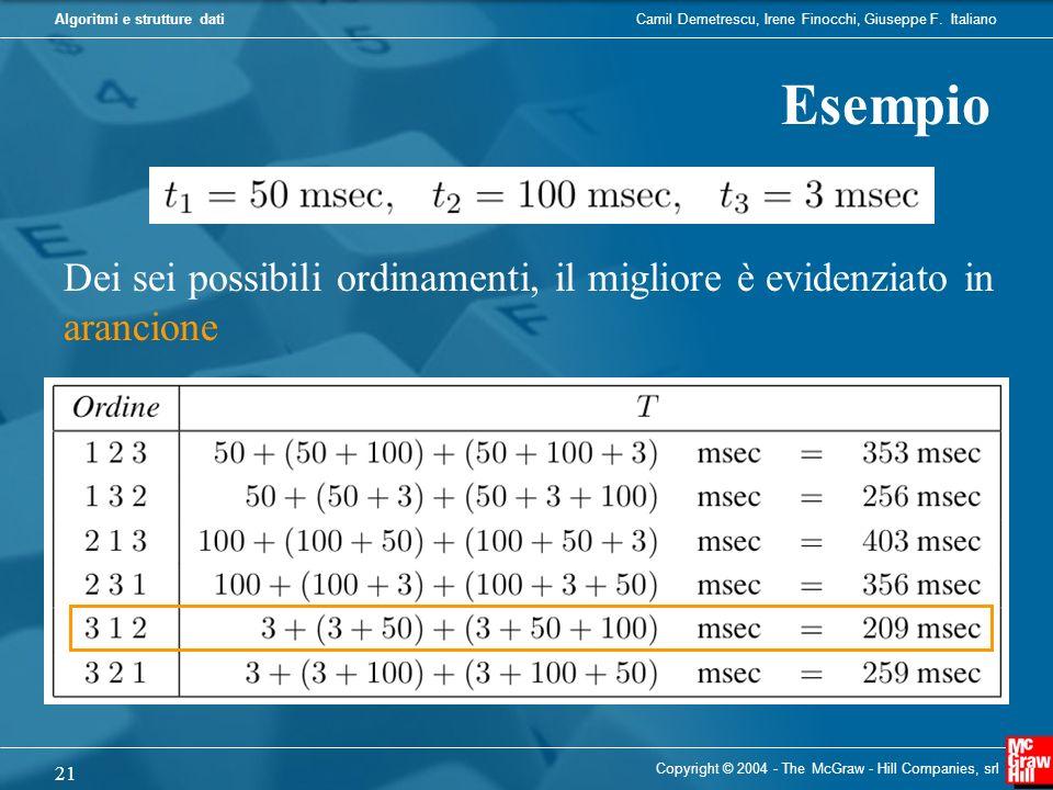 Esempio Dei sei possibili ordinamenti, il migliore è evidenziato in arancione.