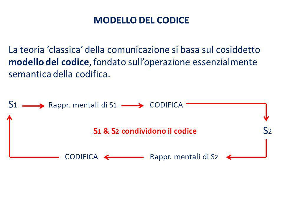S1 Rappr. mentali di S1 CODIFICA
