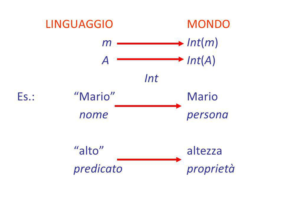 LINGUAGGIO MONDO m Int(m) A Int(A) Int. Es.: Mario Mario. nome persona. alto altezza.