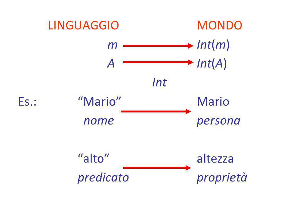 LINGUAGGIO MONDOm Int(m) A Int(A) Int. Es.: Mario Mario. nome persona. alto altezza.